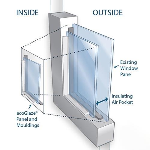 double glazed diagram